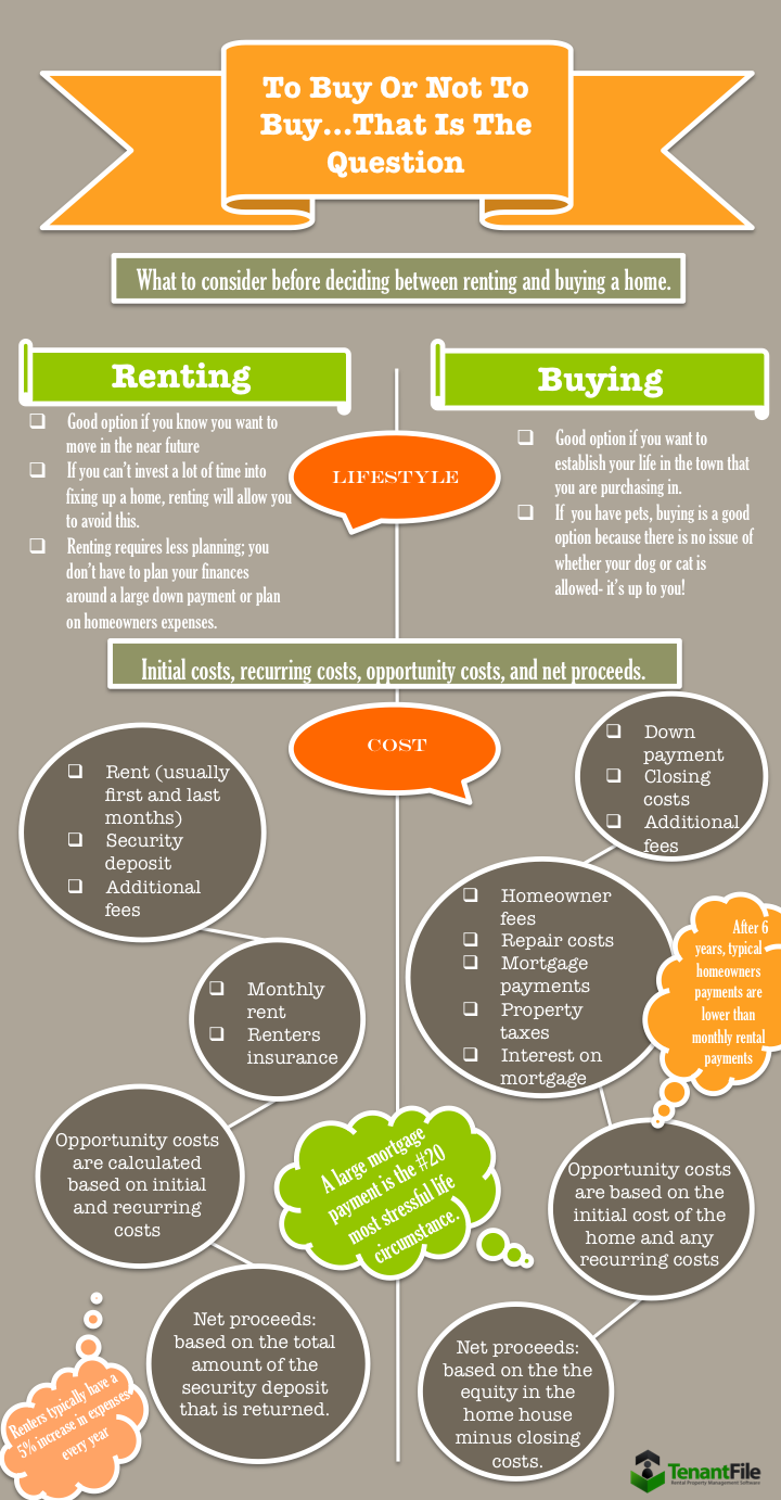 renting vs buying